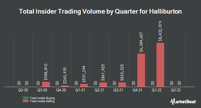Insider Trades by Quarter for Halliburton (NYSE:HAL)