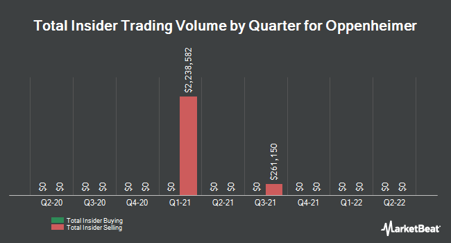 Insider Trades by Quarter for Oppenheimer (NYSE:OPY)