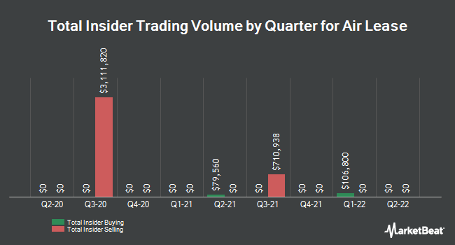 Insider Trades by Quarter for Air Lease (NYSE:AL)