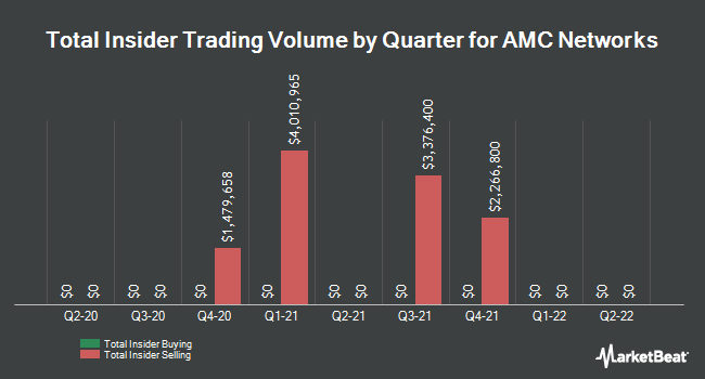 Insider Trades by Quarter for AMC Networks (NASDAQ:AMCX)