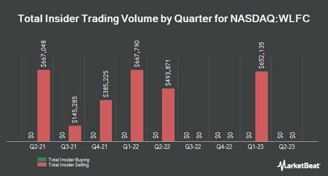 Insider Trades by Quarter for Willis Lease Finance (NASDAQ:WLFC)