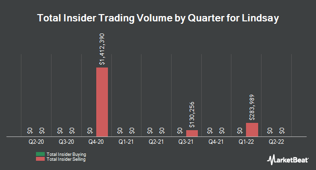 Insider Trades by Quarter for Lindsay (NYSE:LNN)