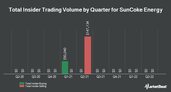 Insider Trades by Quarter for SunCoke Energy (NYSE:SXC)
