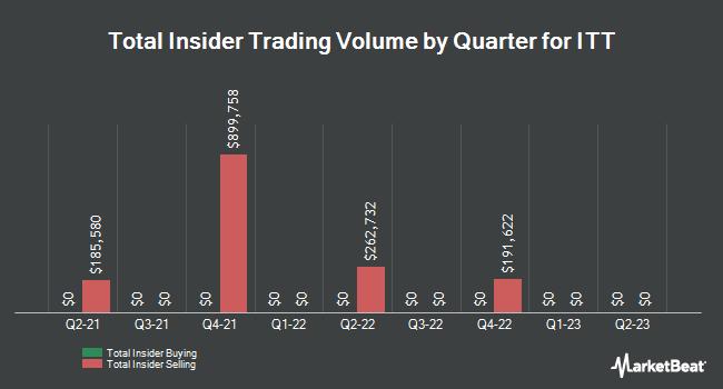 Insider Trades by Quarter for ITT (NYSE:ITT)
