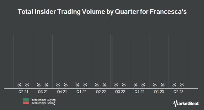 Insider Trading History for Francesca`s (NASDAQ:FRAN)