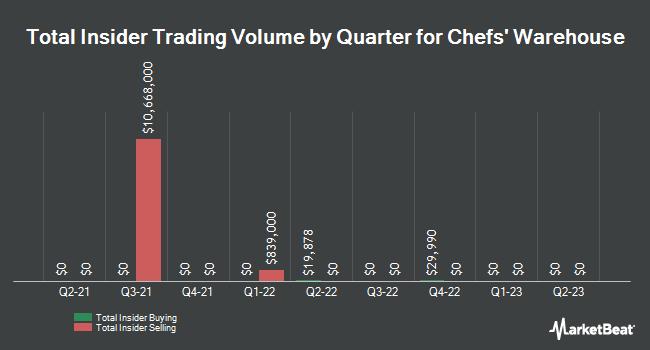 Insider Trading History for Chef`s Warehouse (NASDAQ:CHEF)