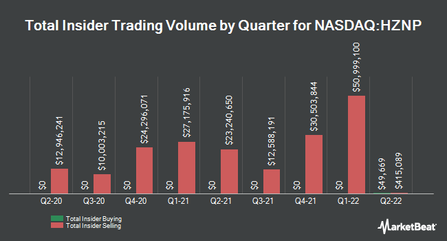 Insider Trades by Quarter for Horizon Pharma (NASDAQ:HZNP)