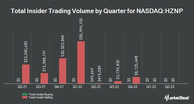 Insider Trading History for Horizon Pharma (NASDAQ:HZNP)