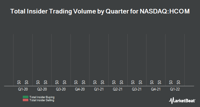 Insider Trades by Quarter for Hawaiian Telcom HoldCo (NASDAQ:HCOM)
