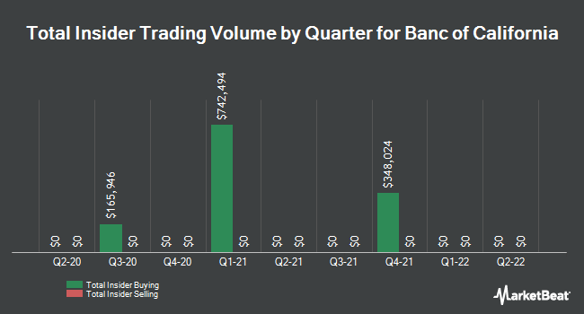 Insider Trades by Quarter for Banc of California (NYSE:BANC)