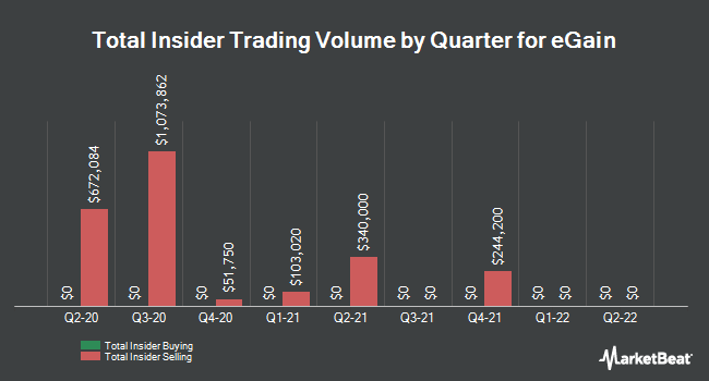 Insider Trades by Quarter for eGain (NASDAQ:EGAN)