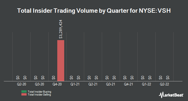 Insider Trades by Quarter for Vishay Intertechnology (NYSE:VSH)