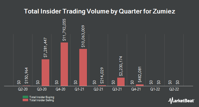 Insider Trades by Quarter for Zumiez (NASDAQ:ZUMZ)