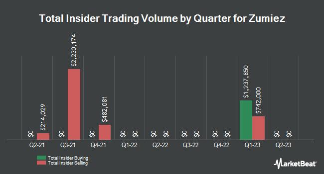 Insider Trading History for Zumiez (NASDAQ:ZUMZ)