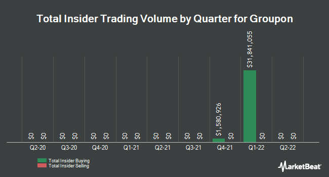 Insider Trades by Quarter for Groupon (NASDAQ:GRPN)