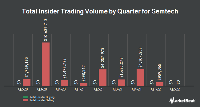 Insider Trades by Quarter for Semtech (NASDAQ:SMTC)