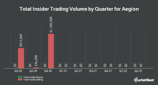 Insider Trades by Quarter for Aegion (NASDAQ:AEGN)