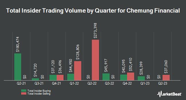 Insider Trades by Quarter for Chemung Financial (NASDAQ:CHMG)