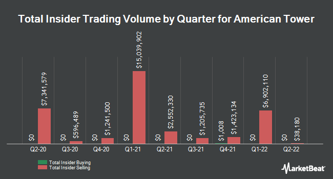 Insider Trades by Quarter for American Tower (NYSE:AMT)