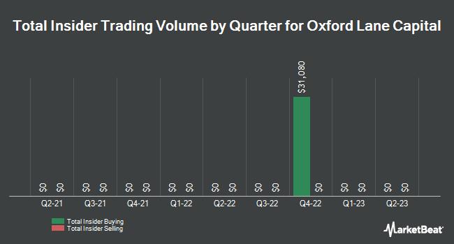 Insider Trading History for Oxford Lane Cap (NASDAQ:OXLC)