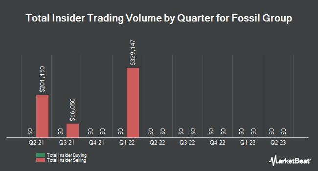 Insider Trades by Quarter for Fossil Group (NASDAQ:FOSL)