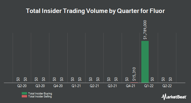 Insider Trades by Quarter for Fluor Co. (NEW) (NYSE:FLR)