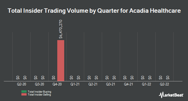 Insider Trades by Quarter for Acadia Healthcare (NASDAQ:ACHC)