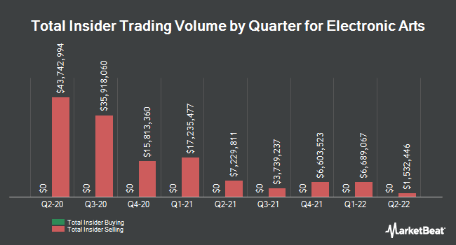Insider Trades by Quarter for Electronic Arts (NASDAQ:EA)