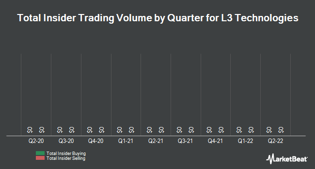 Insider Trades by Quarter for L-3 Communications (NYSE:LLL)