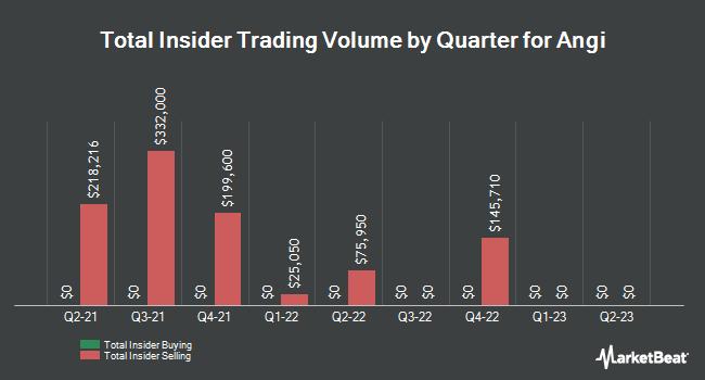 Insider Trading History for ANGI Homeservices (NASDAQ:ANGI)
