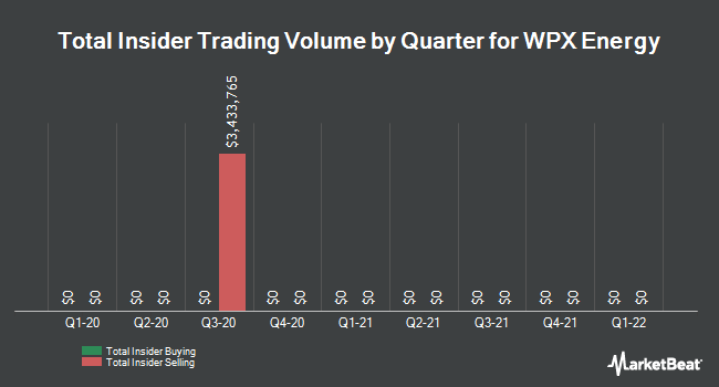 Insider Trades by Quarter for WPX Energy (NYSE:WPX)