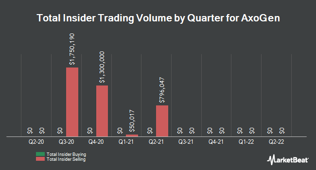 Insider Trades by Quarter for AxoGen (NASDAQ:AXGN)
