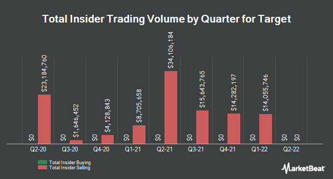 Insider Trades by Quarter for Target (NYSE:TGT)