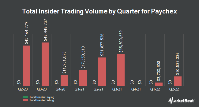 Insider Trades by Quarter for Paychex (NASDAQ:PAYX)