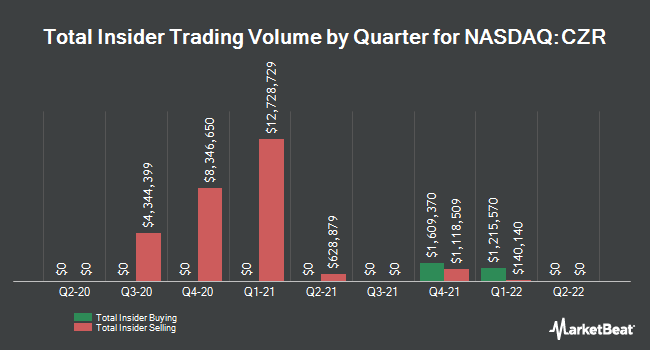 Insider Trading History for Caesars Entertainment (NASDAQ:CZR)