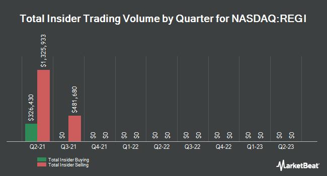 Insider Trades by Quarter for Renewable Energy Group (NASDAQ:REGI)