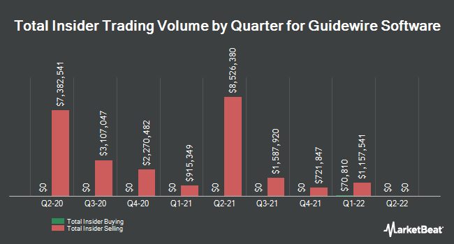 Insider Trades by Quarter for Guidewire Software (NYSE:GWRE)