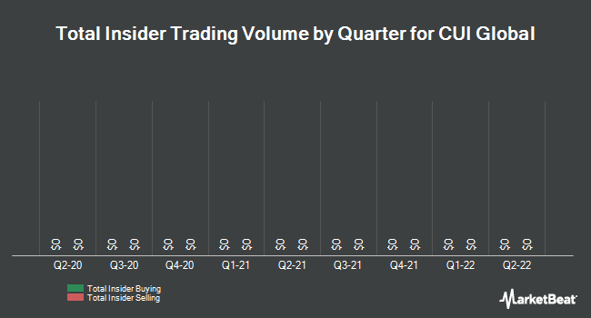 Insider Trades by Quarter for CUI Global (NASDAQ:CUI)