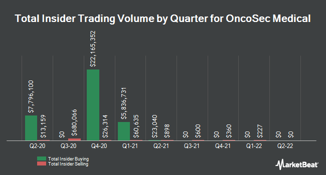 Insider Trading History for OncoSec Medical (NASDAQ:ONCS)