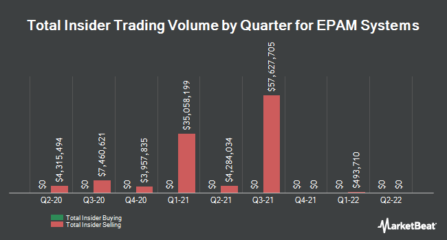 Insider Trades by Quarter for EPAM Systems (NYSE:EPAM)