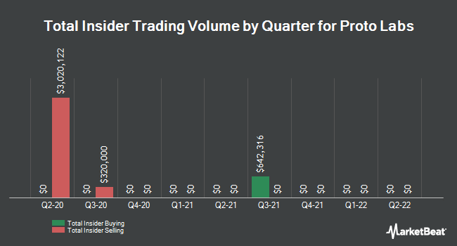 Insider Trades by Quarter for Proto Labs (NYSE:PRLB)