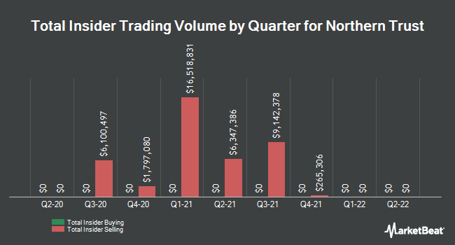 Insider Trades by Quarter for Northern Trust (NASDAQ:NTRS)