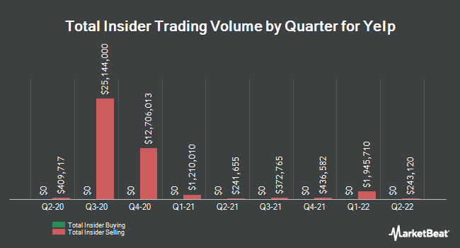 Insider Trades by Quarter for Yelp (NYSE:YELP)