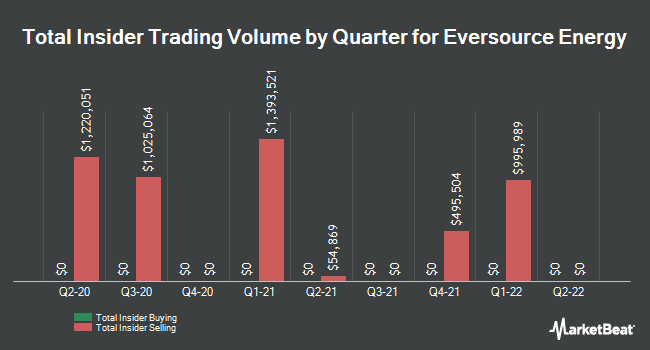 Insider Trades by Quarter for Eversource Energy (NYSE:ES)