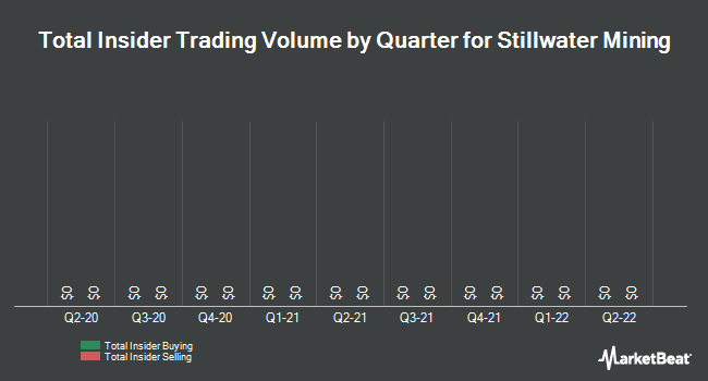 Insider Trades by Quarter for Stillwater Mining (NYSE:SWC)