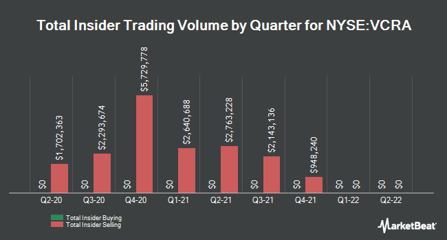 Insider Trades by Quarter for Vocera Communications (NYSE:VCRA)