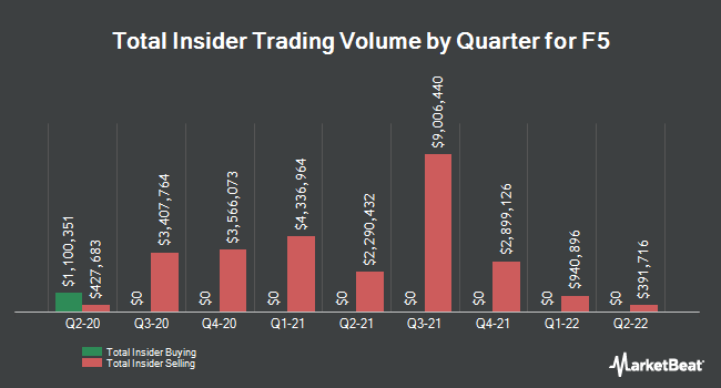 Insider Trades by Quarter for F5 Networks (NASDAQ:FFIV)