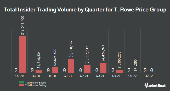 Insider Trades by Quarter for T. Rowe Price Group (NASDAQ:TROW)