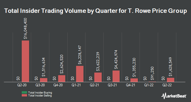 Insider Trading History for T. Rowe Price Group (NASDAQ:TROW)