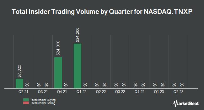 Insider Trades by Quarter for Tonix Pharmaceuticals (NASDAQ:TNXP)